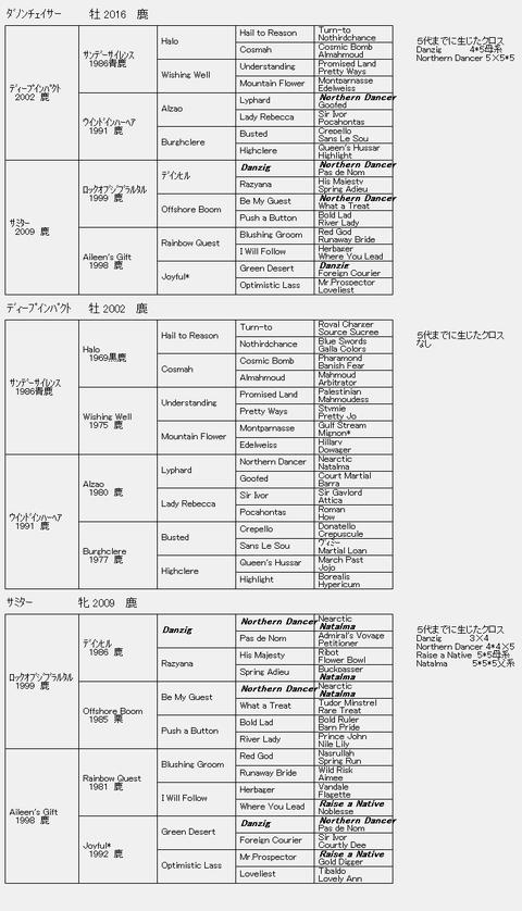 ダノンチェイサー6代血統表