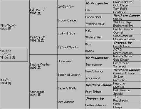 ドーヴァー5代血統表