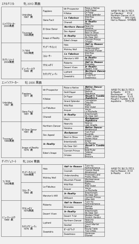 エテルナミノル6代血統表