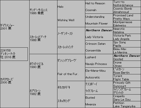 ディキシーナイト5代血統表