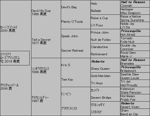 ローズプリンスダム5代血統表