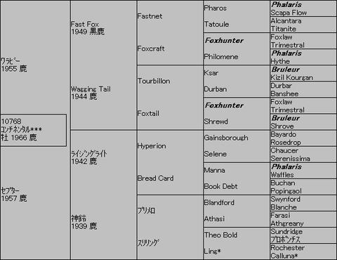 コンチネンタル5代血統表
