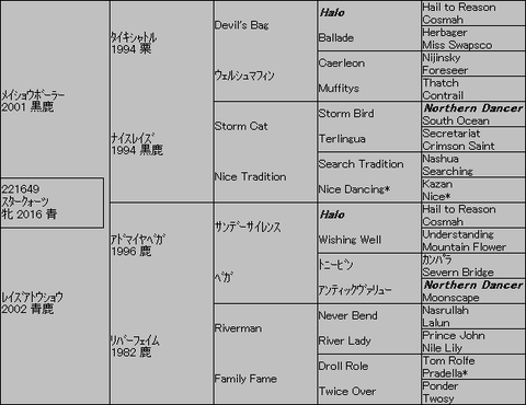 スタークォーツ5代血統表