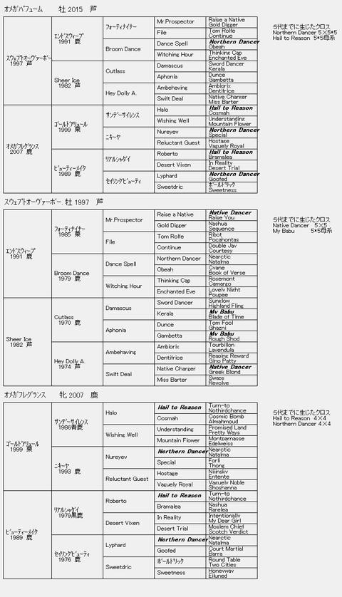 オメガパフューム6代血統表