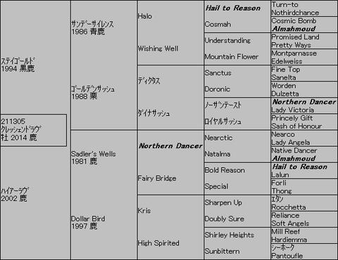クレッシェンドラヴ5代血統表