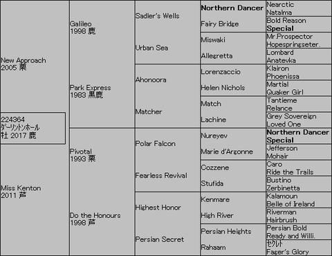 ダーリントンホール5代血統表