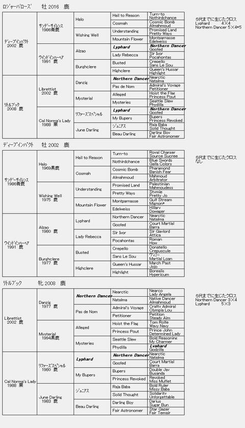 ロジャーバローズ6代血統表