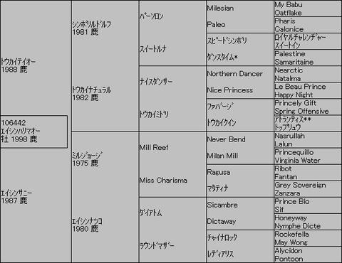 エイシンハリマオー5代血統表