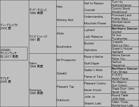 サトノインプレッサ5代血統表