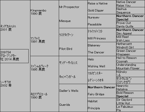 グローブシアター5代血統表
