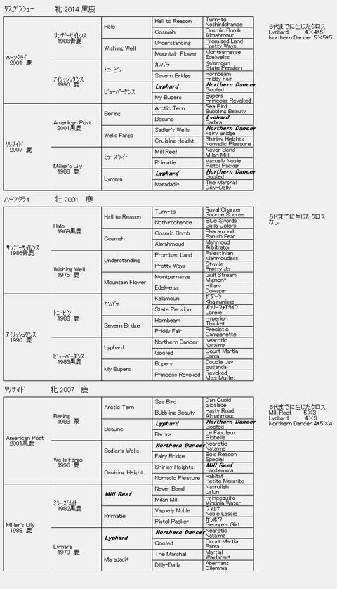 リスグラシュー6代血統表
