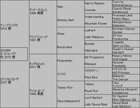 オールフォーラヴ5代血統表