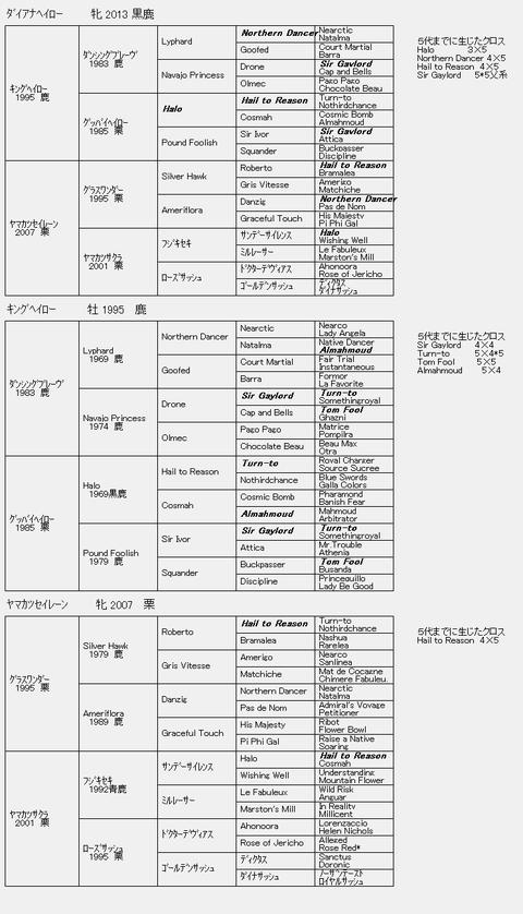 ダイアナヘイロー6代血統表