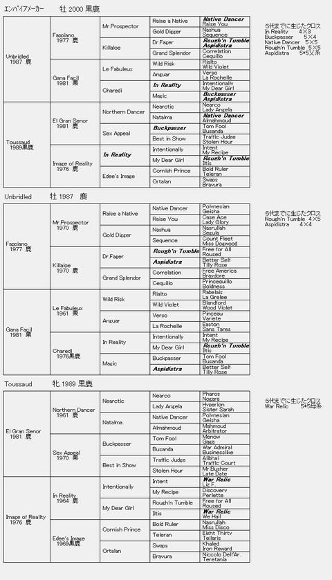 エンパイアメーカー6代血統表