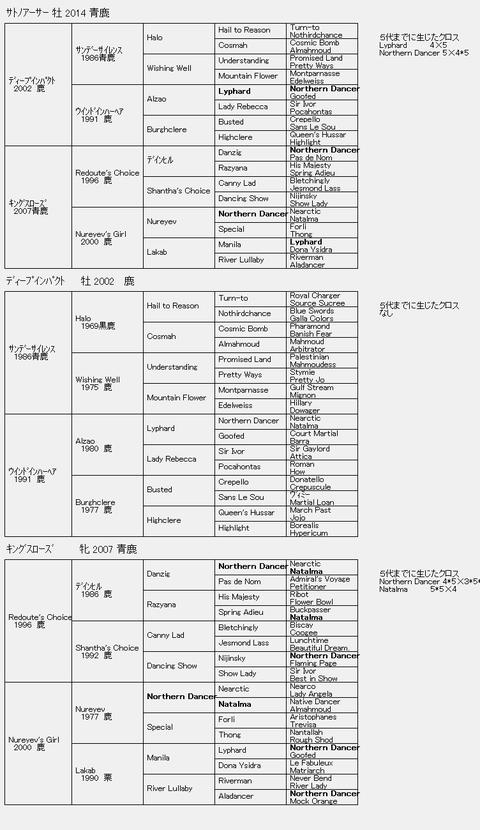 サトノアーサー6代