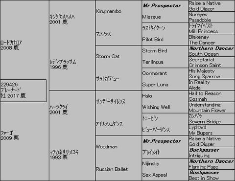 ブレーナード5代血統表