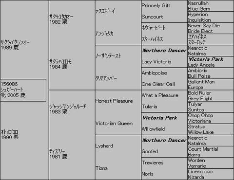 シュガーハート5代血統表