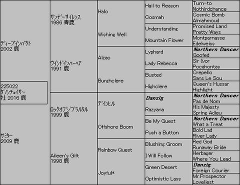 ダノンチェイサー5代血統表