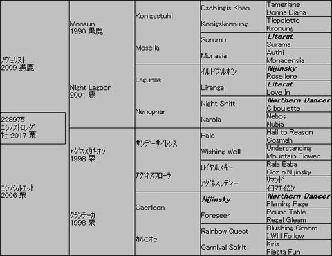 ニシノストロング5代血統表