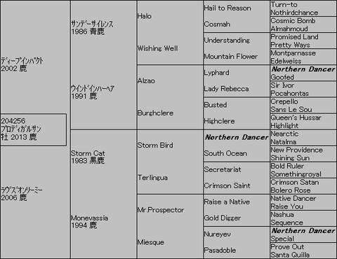 プロディガルサン5代血統表