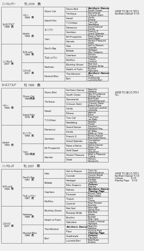 ニシノルックミー6代血統表