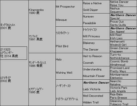 エアウィンザー5代血統表