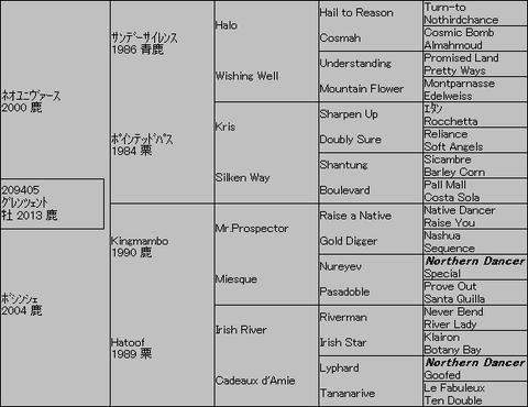 グレンツェント5代血統表