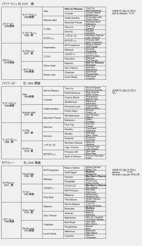 ステイフーリッシュ6代血統表