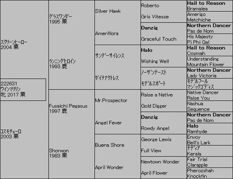 ウインマリリン5代血統表