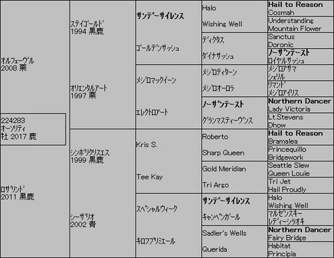 オーソリティ5代血統表