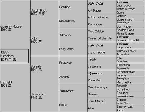 Highclere5代血統表