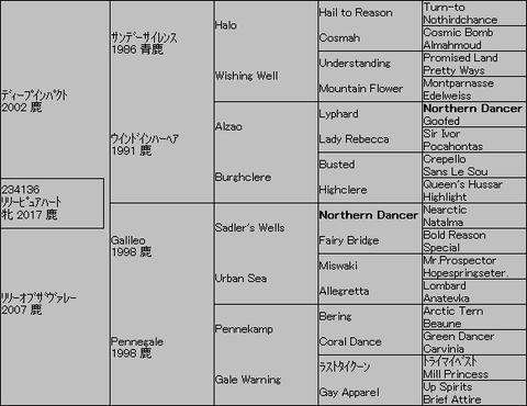 リリーピュアハート5代血統表