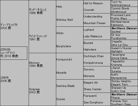 シェーングランツ5代血統表