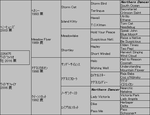 ワイドファラオ5代血統表