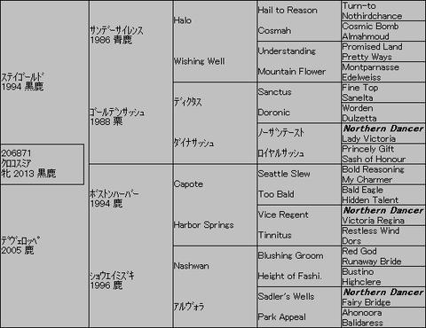 クロコスミア5代血統表