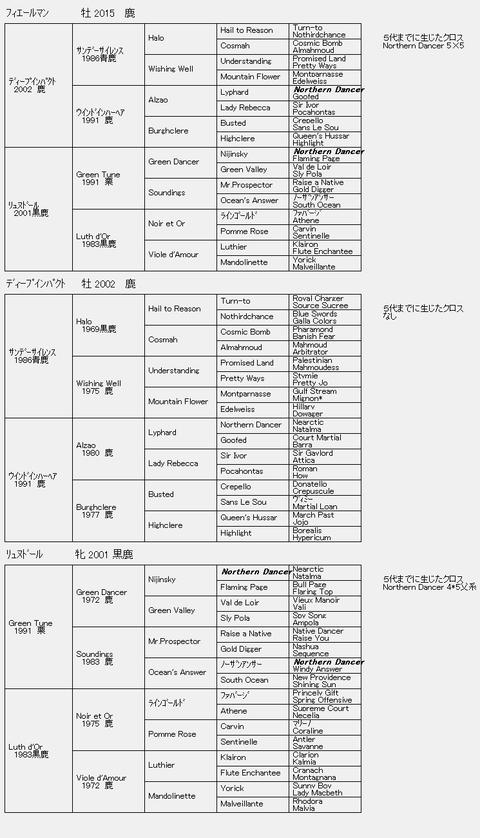 フィエールマン6代血統表
