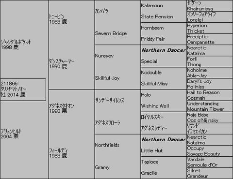 クリノヤマトノオー5代血統表