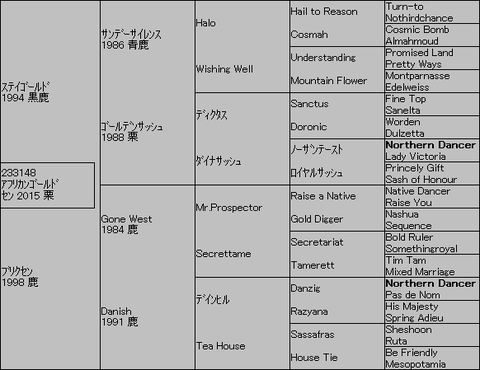 アフリカンゴールド5代血統表