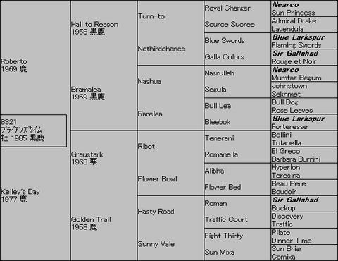 ブライアンズタイム6代血統表