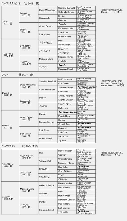 ニシノマナムスメ20186代血統表