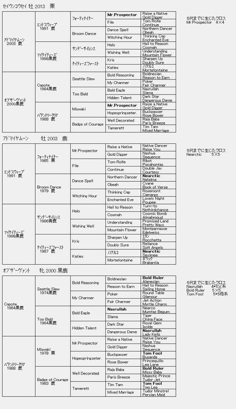 セイウンコウセイ6代血統表
