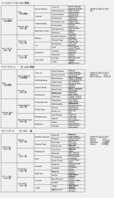 スペシャルウィーク6代血統表
