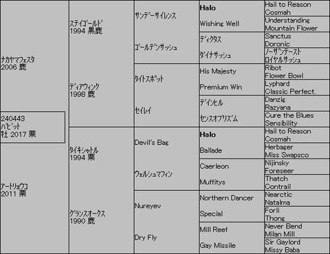 バビット5代血統表