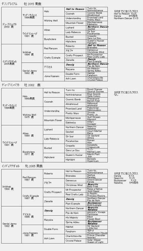ダノンプレミアム6代血統表