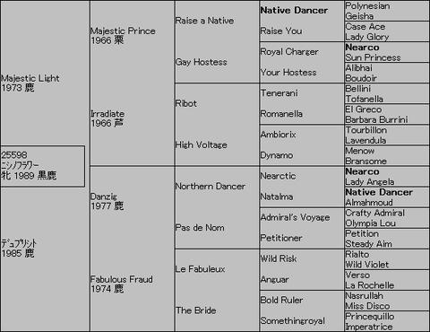 ニシノフラワー5代血統表
