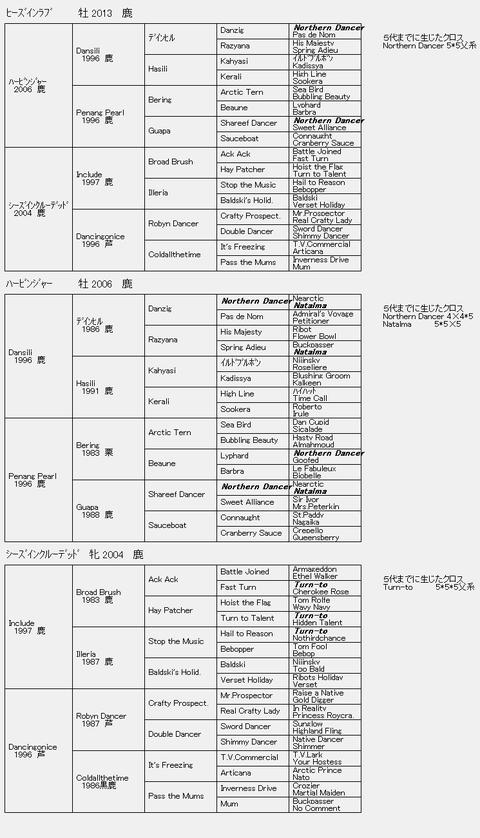 ヒーズインラブ6代血統表