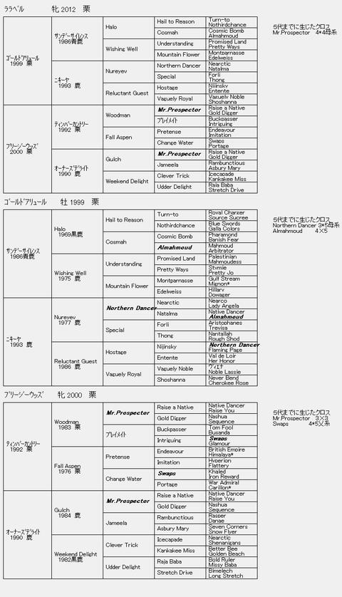 ララベル6代血統表