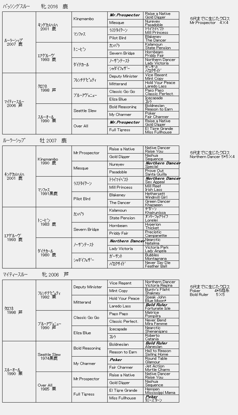 パッシングスルー6代血統表