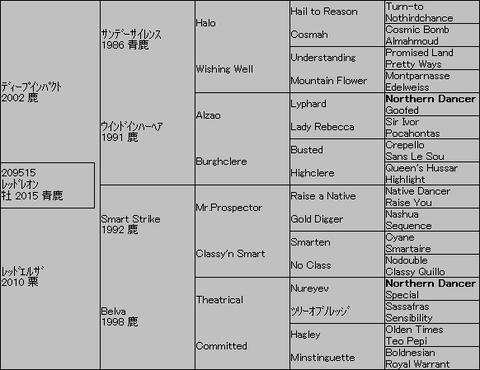 レッドレオン5代血統表
