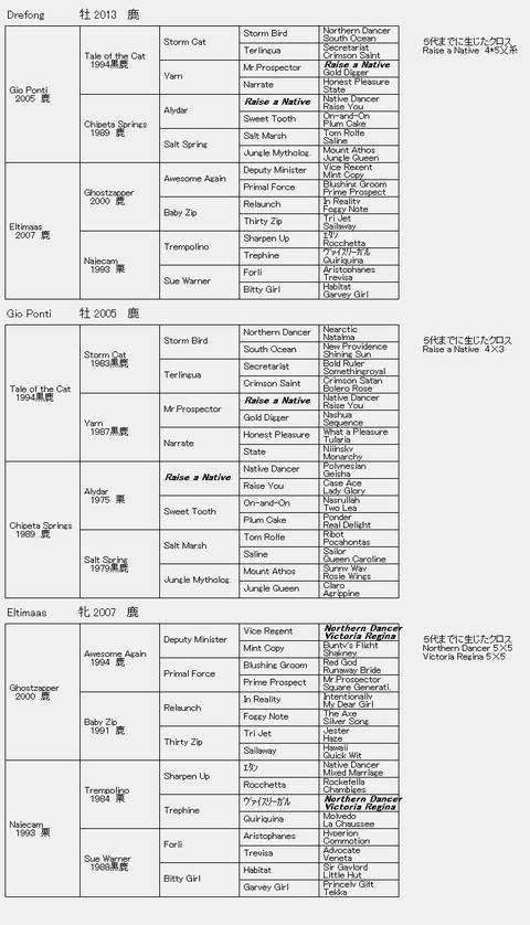 Drefong 6代血統表